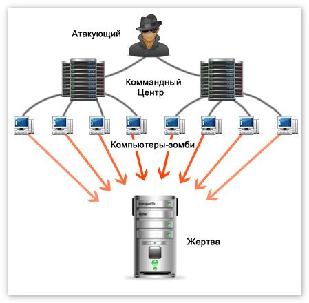 атака на сервер